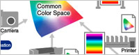 Color Management in Practice