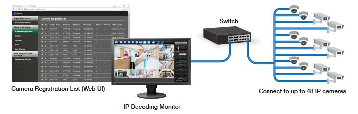 Register up to 48 IP Cameras